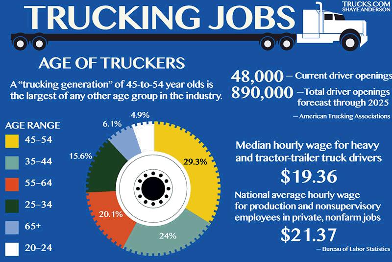 Trucking Jobs